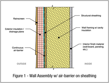 Exterior Cladding Insulation