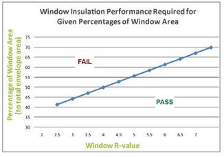Windows glazing insulation for Window r value